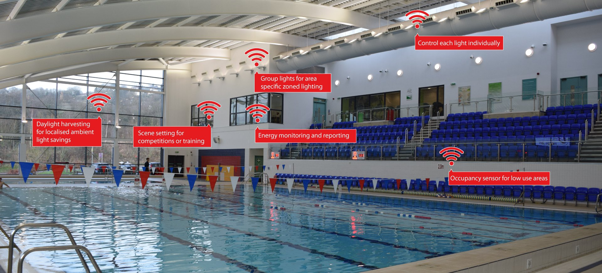 Wireless Controls for a Swimming Pool