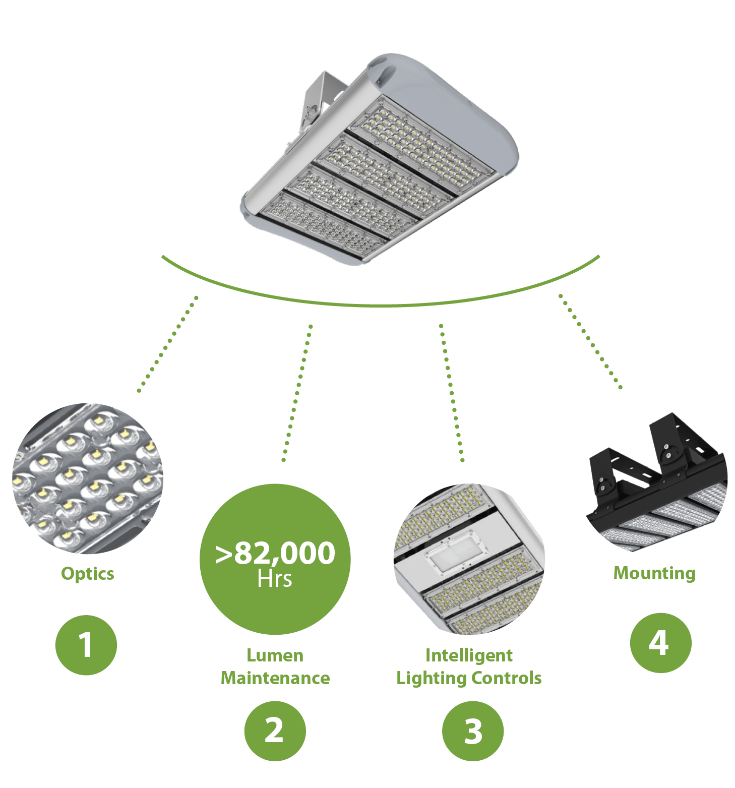 Forsyth Multi Purpose LED Floodlights Designed for Purpose Diagram