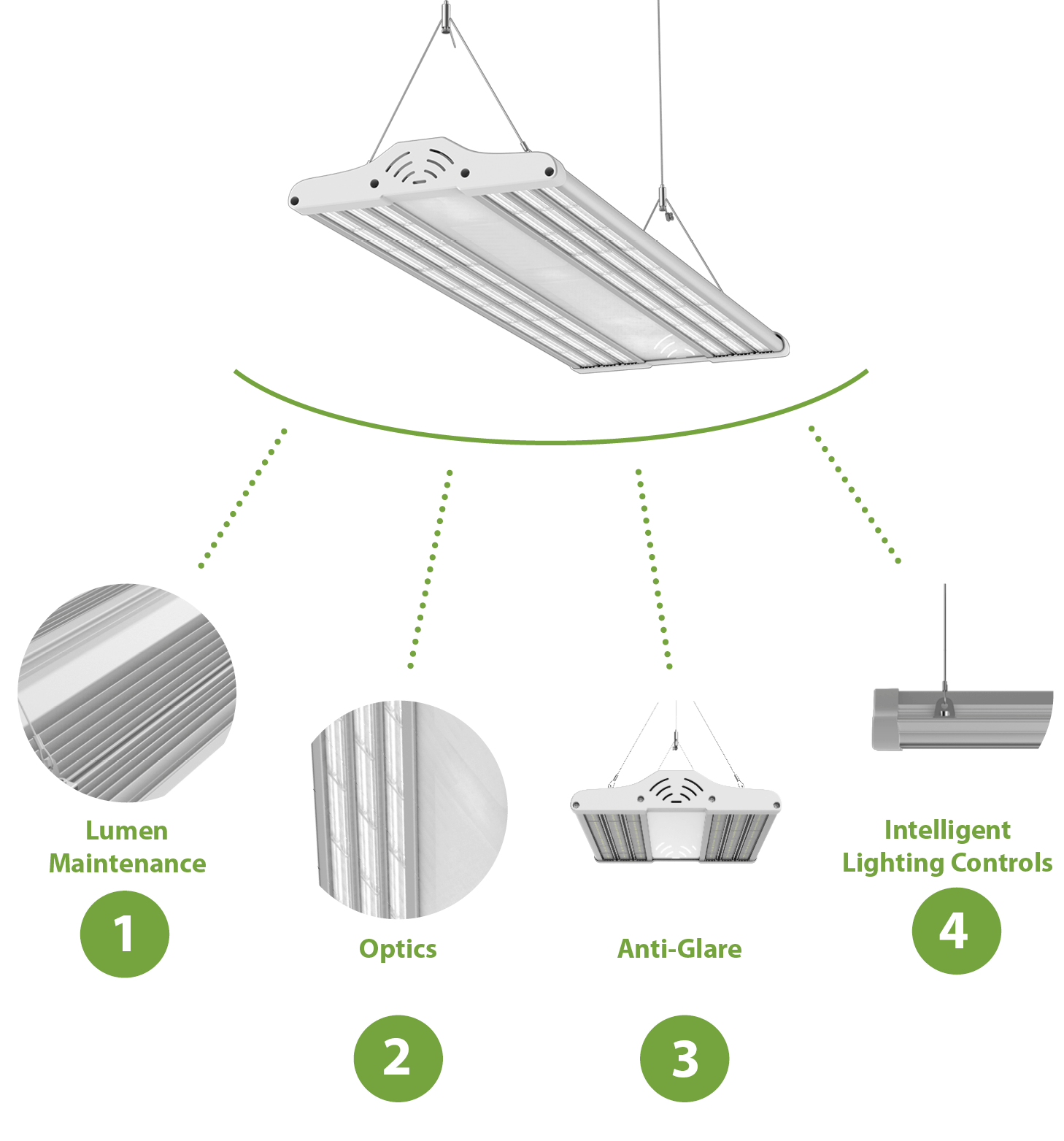 Hume Series LED High Bay Designed for Purpose Diagram