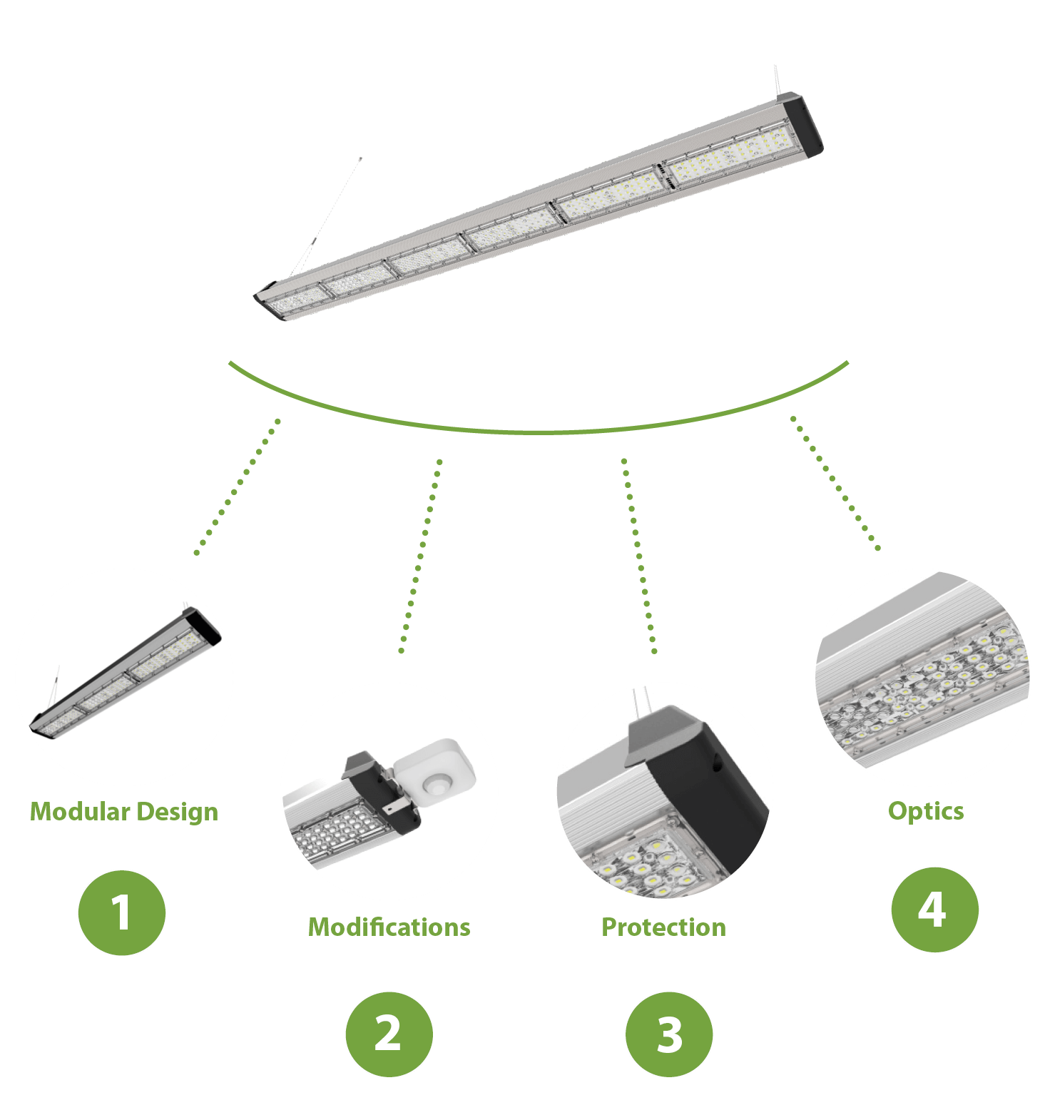 Argyll Series LED Linear High Bays Designed for Purpose Diagram