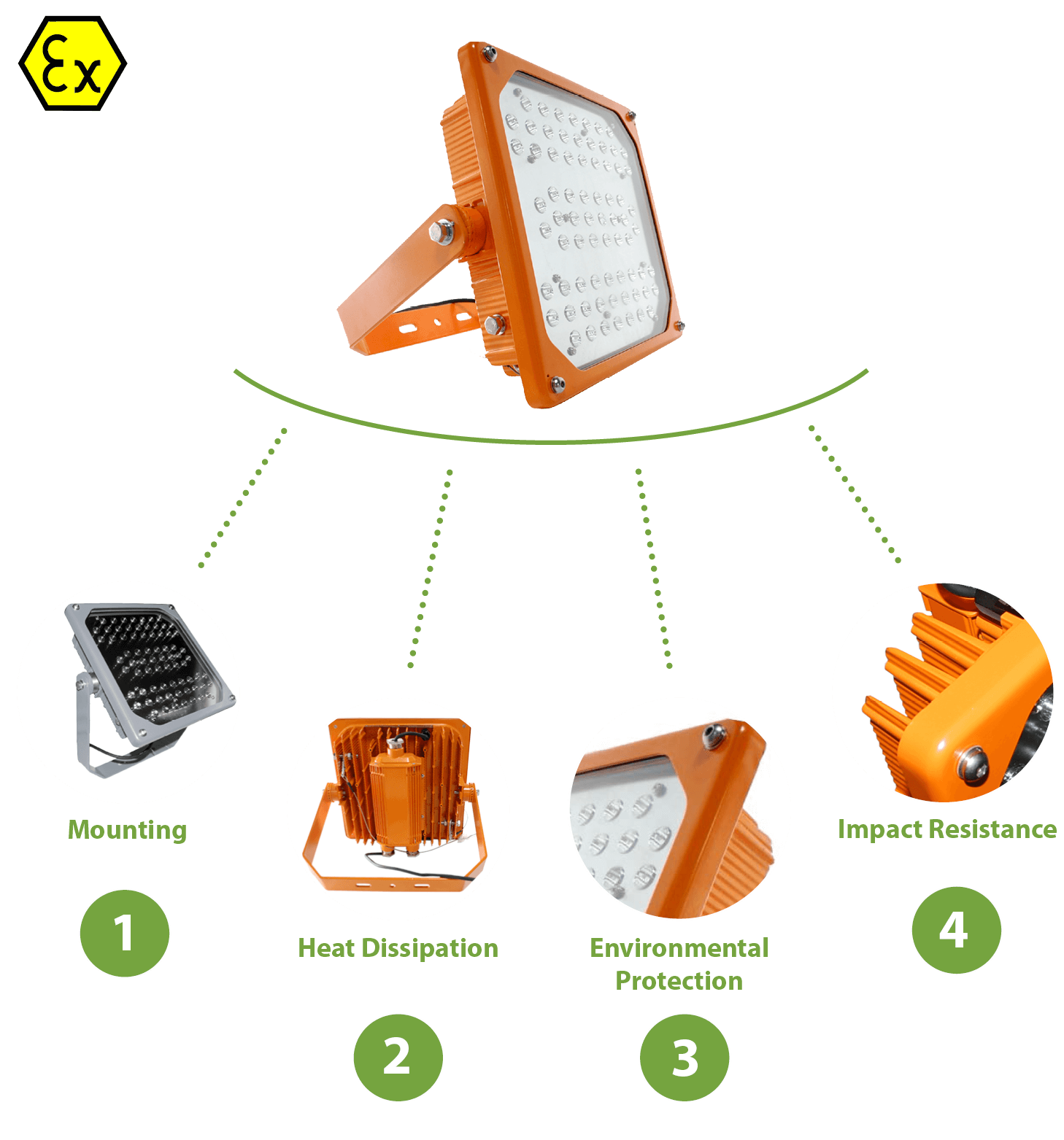 Somerville explosion proof floodlight Designed for Purpose